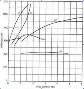 Ảnh hưởng nguyên tố hợp kim tới độ cứng thấm nito thể khí